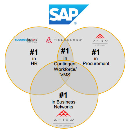 sap ariba and sap fieldglass functionality and implementation pdf
