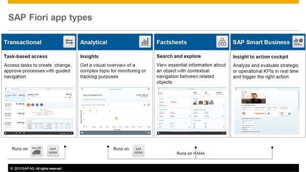 4-SAP-Fiori-App-Typen