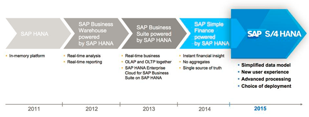 s4hana_evolution2