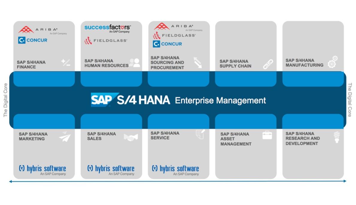 S 4hana Enterprise Management 191 Un Nuevo Concepto O Lo